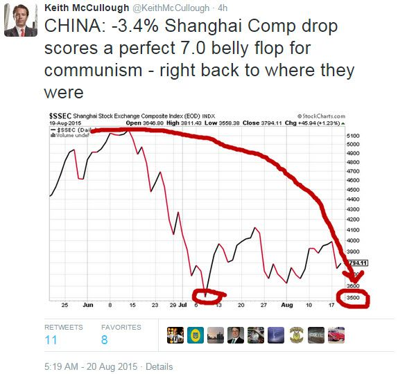 Today's Top-8 Tweets From Keith McCullough - z chart 4