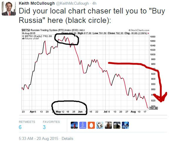 Today's Top-8 Tweets From Keith McCullough - z chart 6