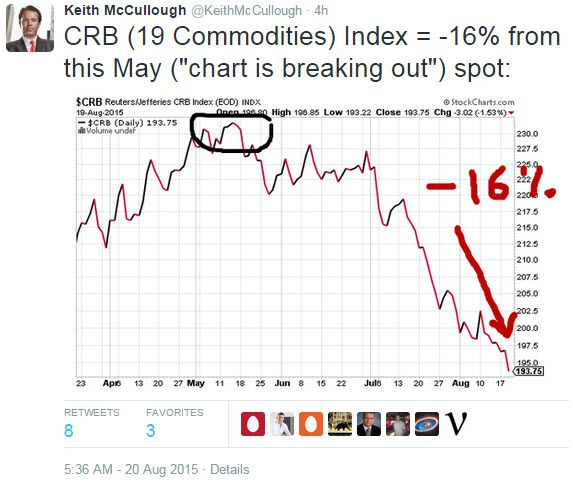 Today's Top-8 Tweets From Keith McCullough - z chart 7