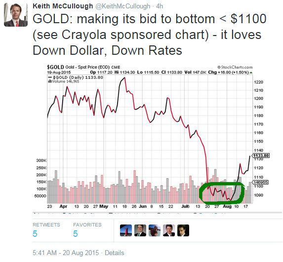 Today's Top-8 Tweets From Keith McCullough - z chart 8