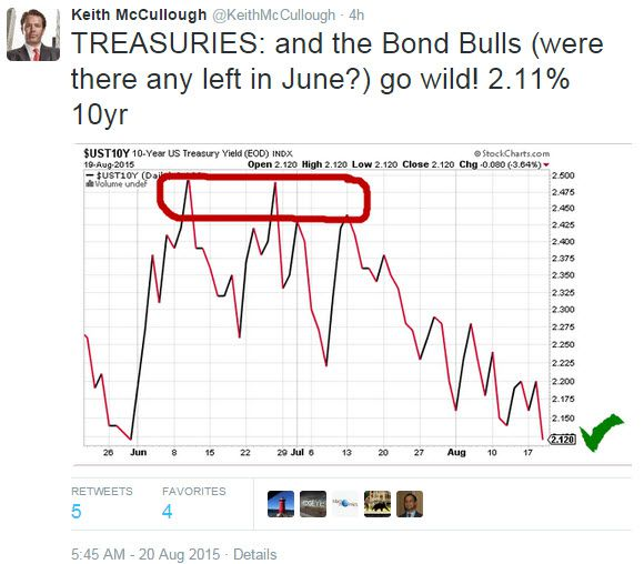 Today's Top-8 Tweets From Keith McCullough - z chart 9