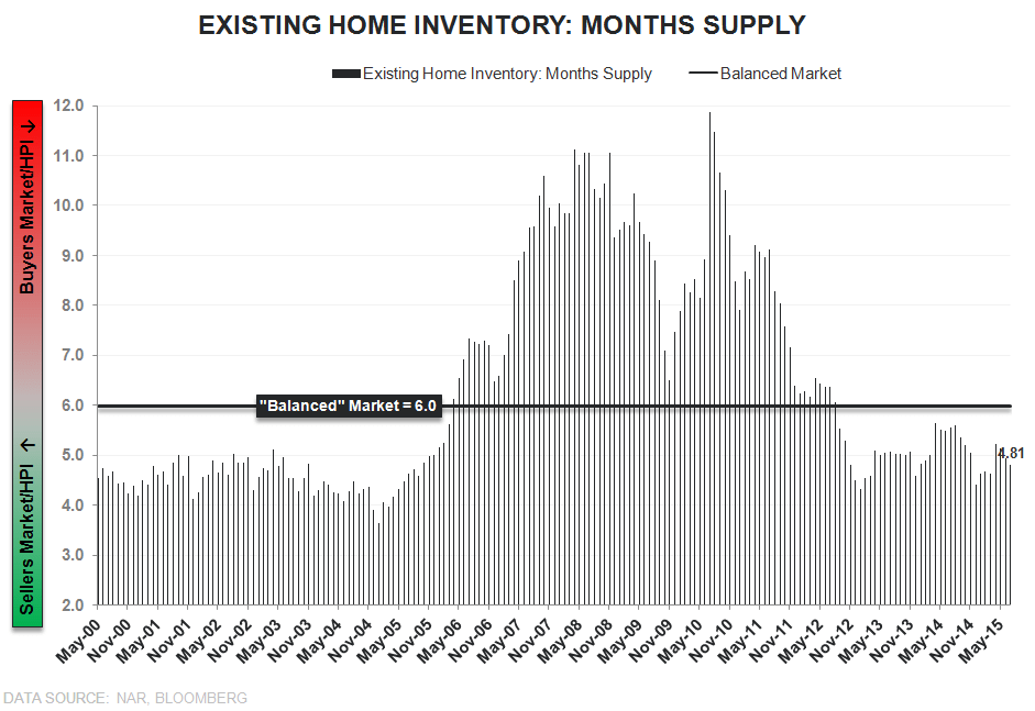 EHS | Better Than Beta - EHS Inventory Months Supply