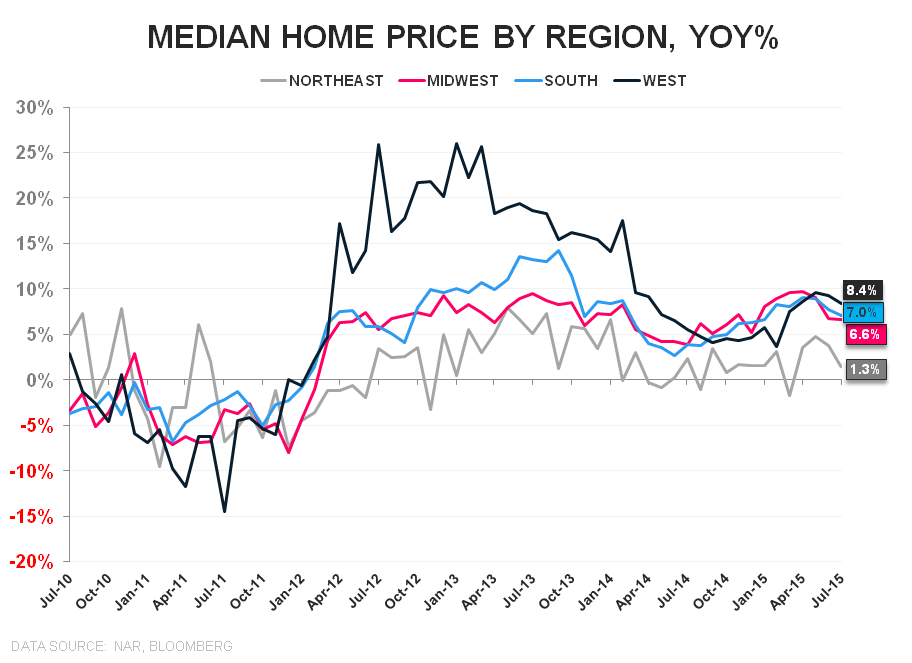 EHS | Better Than Beta - EHS Price Regional YoY
