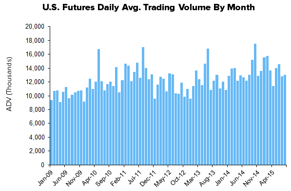 HEDGEYE Exchange Tracker | Despite Negative Price Action, A Slower Week for Exchange Volume - XMon12