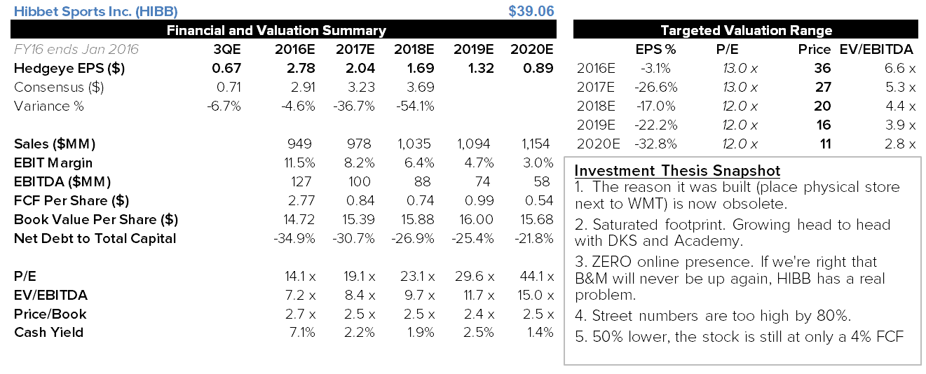 HIBB | Key Changes on the Margin - hibb financials