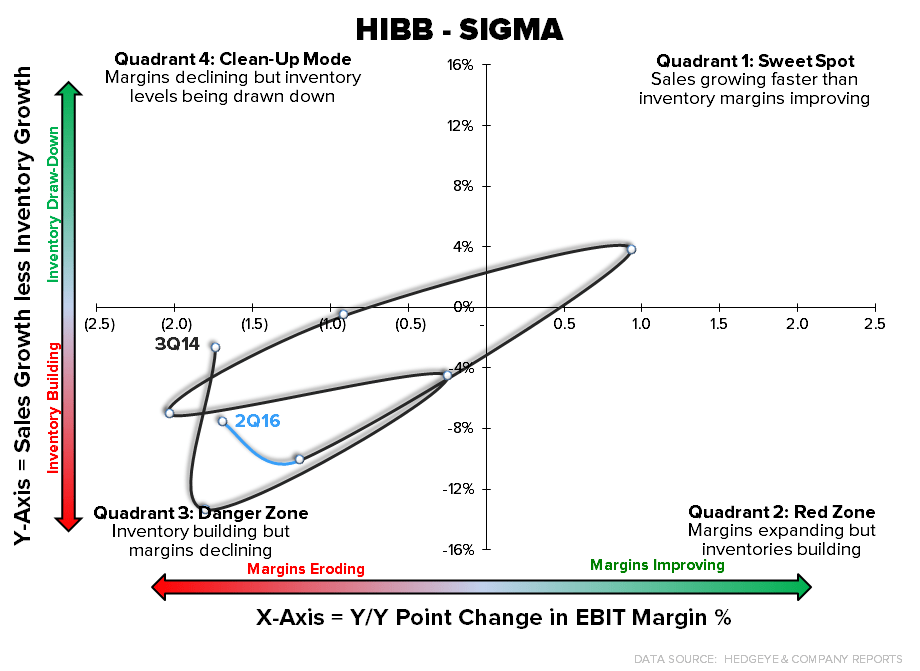 HIBB | Key Changes on the Margin - hibb sigma