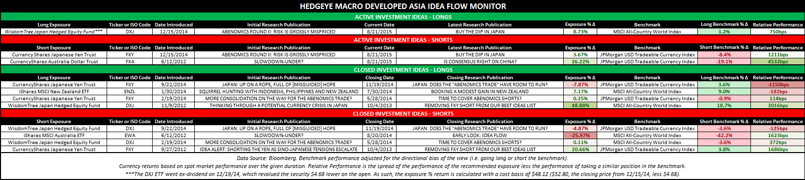Important Asia/EM Portfolio Strategy Update - DM Asia Idea Flow Monitor