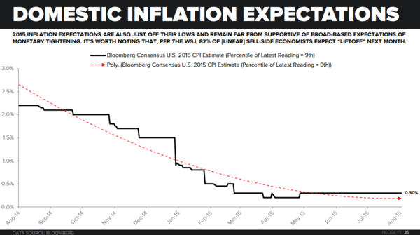 Investing Ideas Newsletter       - zz Domestic Inflation Expectations