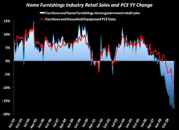 Bottom Forming in Home Furnishings - Home Furnishings Chart
