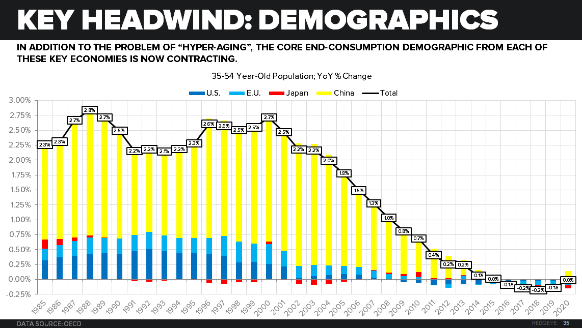 CHART OF THE DAY: The Mother of all Demographic Secular Slowings - z ben 08.24.15 chart