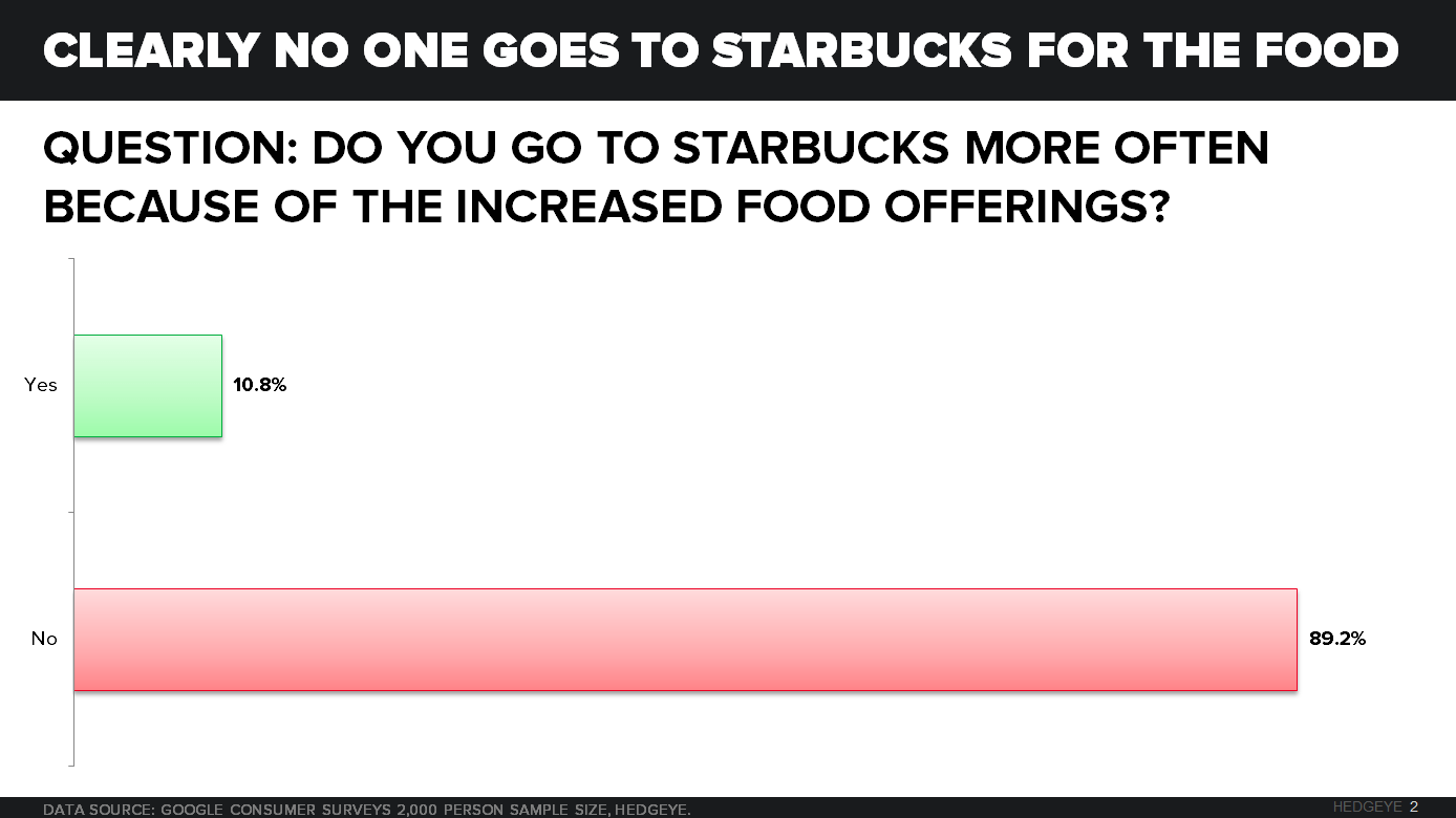 SBUX | DO THE NEW FOOD OFFERINGS DRIVE INCREMENTAL TRAFFIC? - CHART 2