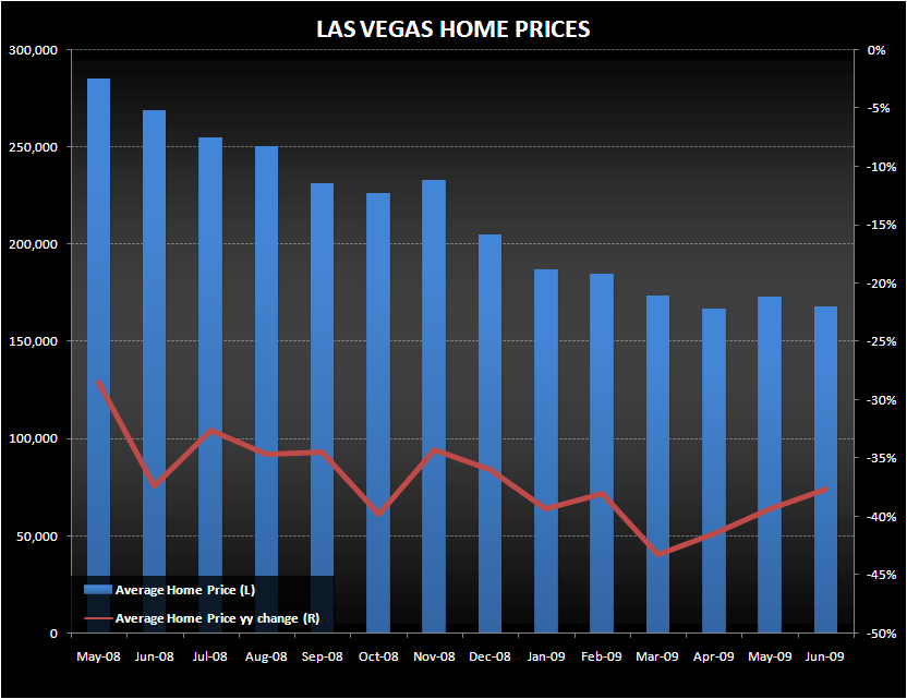 BYD: LV LOCALS SETTING UP FOR 2010 GROWTH - LV Home Prices
