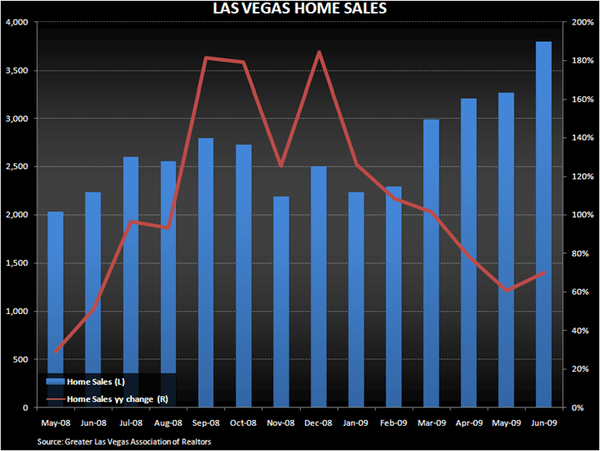 BYD: LV LOCALS SETTING UP FOR 2010 GROWTH - LV Home Sales