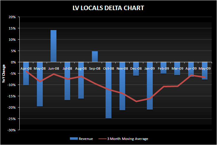 BYD: LV LOCALS SETTING UP FOR 2010 GROWTH - LV locals delta may