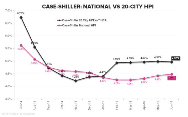 HPI & NHS: Below the Headline   - CS National vs 20 City