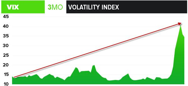 Got $VIX? Risk Happens Slowly, Then All At Once  - z volatility