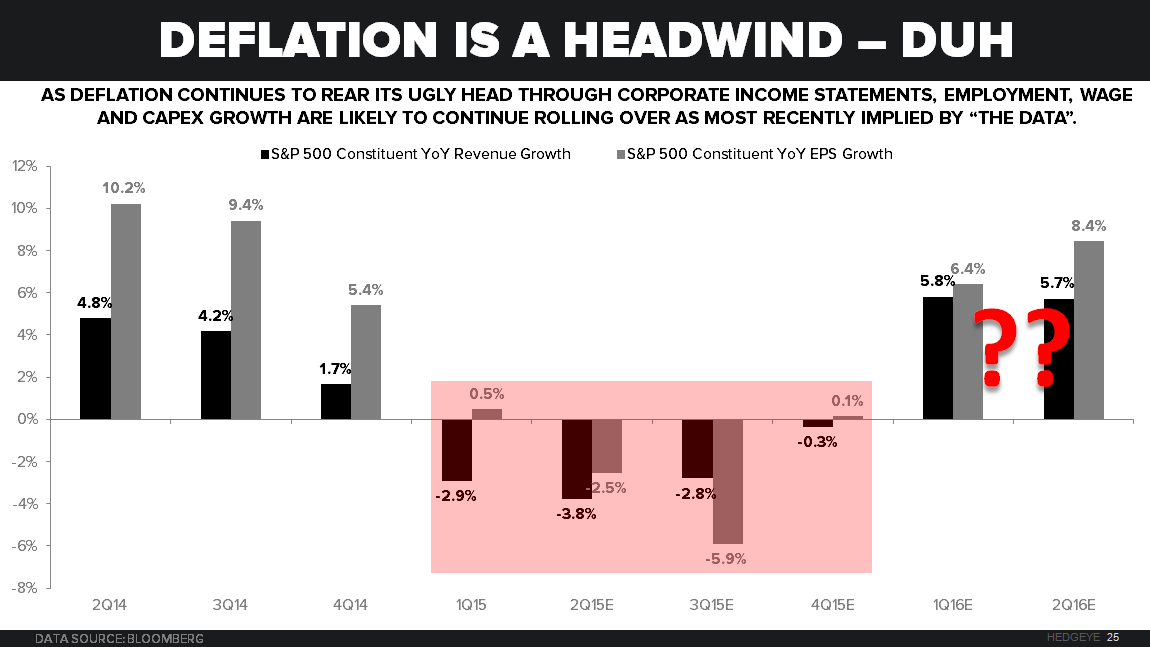 CHART OF THE DAY: Newsflash! Deflation Is a Headwind - z x Chart of the Day