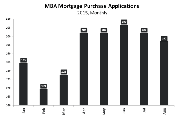 PHS & Purchase Apps | Mehhh ... - Purchase Apps Monthly YTD
