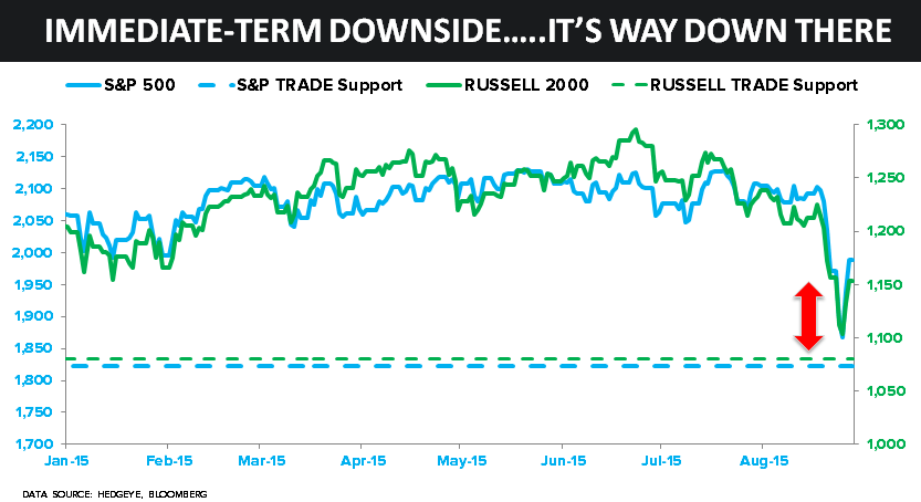 CHART OF THE DAY: A Scary Immediate-Term Downside Setup - z ben 77 08.28.15 chart