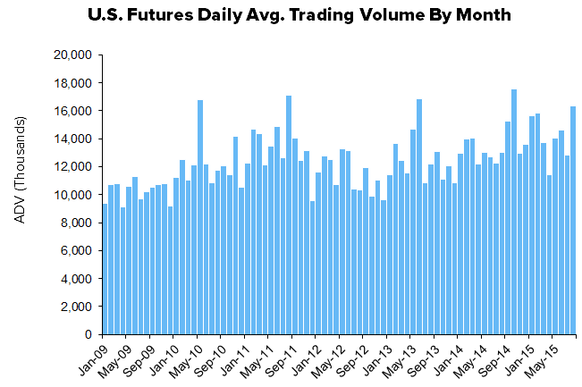 HEDGEYE Exchange Tracker | Exchange Traded Volume...A Missile or a Rocket? - XMon12