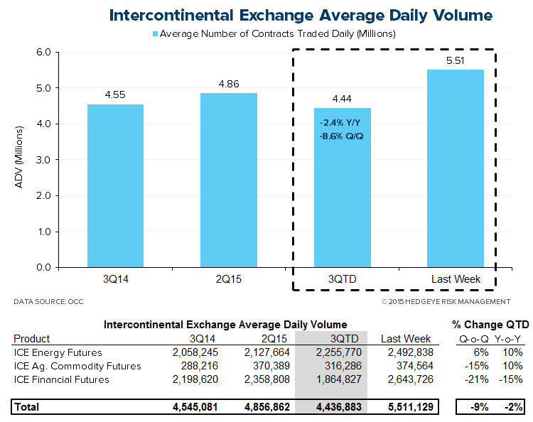 HEDGEYE Exchange Tracker | Exchange Traded Volume...A Missile or a Rocket? - XMon7