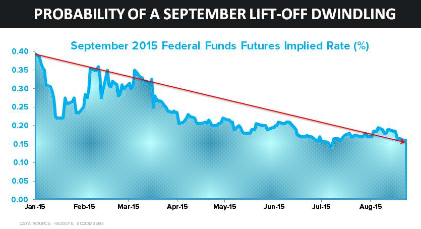 Investing Ideas Newsletter      - z qq 08.28.15 Dec. Fed Funds Futures Implied Rate