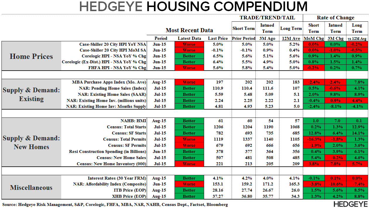 FMHQ (Friday Morning Housing Quant) - Compendium 082715