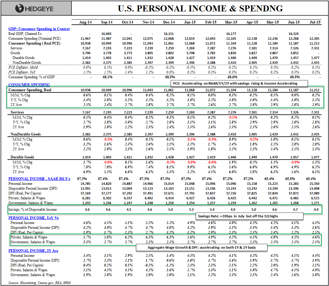 FMHQ (Friday Morning Housing Quant) - HH Income   Spending Summary Table