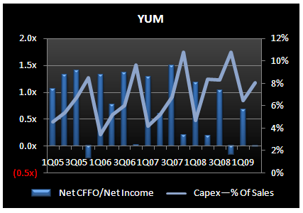 YUM - Not Making Any Real Changes, Despite Slower Sales - YUM 2Q09 CFFO