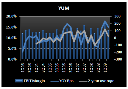 YUM - Not Making Any Real Changes, Despite Slower Sales - YUM 2Q09 EBIT