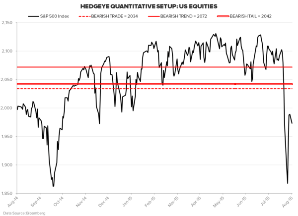Are You Positioned Bearish Enough? - SPX