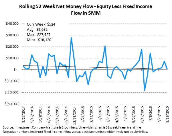 ICI Fund Flow Survey | 2015 Outflow Is Fastest Pace on Record Going Back to 2008 - ICI10