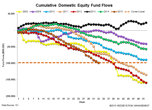 ICI Fund Flow Survey | 2015 Outflow Is Fastest Pace on Record Going Back to 2008 - ICI12