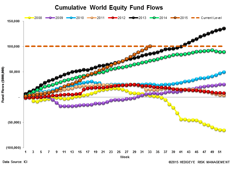 ICI Fund Flow Survey | 2015 Outflow Is Fastest Pace on Record Going Back to 2008 - ICI13