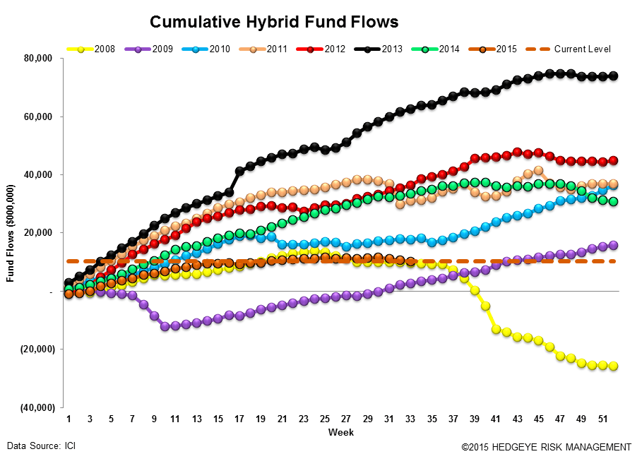 ICI Fund Flow Survey | 2015 Outflow Is Fastest Pace on Record Going Back to 2008 - ICI14