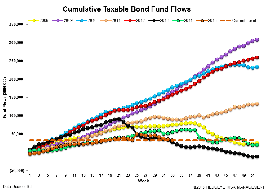 ICI Fund Flow Survey | 2015 Outflow Is Fastest Pace on Record Going Back to 2008 - ICI15