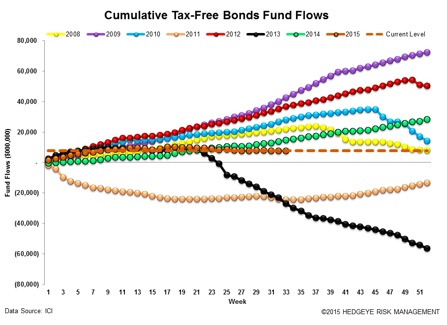 ICI Fund Flow Survey | 2015 Outflow Is Fastest Pace on Record Going Back to 2008 - ICI16