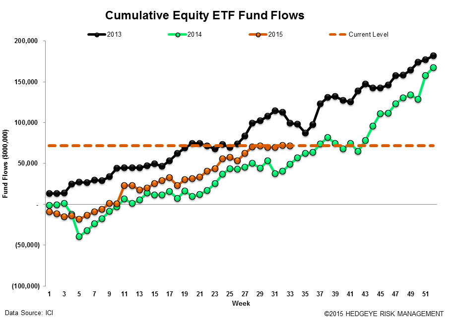 ICI Fund Flow Survey | 2015 Outflow Is Fastest Pace on Record Going Back to 2008 - ICI17