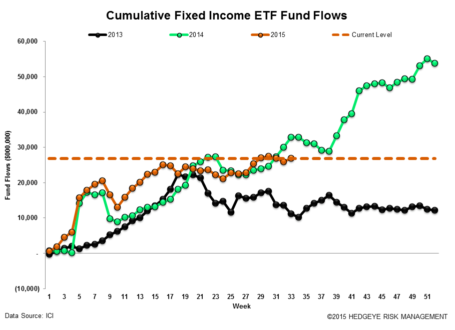 ICI Fund Flow Survey | 2015 Outflow Is Fastest Pace on Record Going Back to 2008 - ICI18