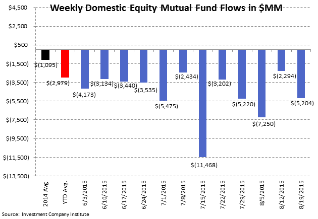 ICI Fund Flow Survey | 2015 Outflow Is Fastest Pace on Record Going Back to 2008 - ICI2