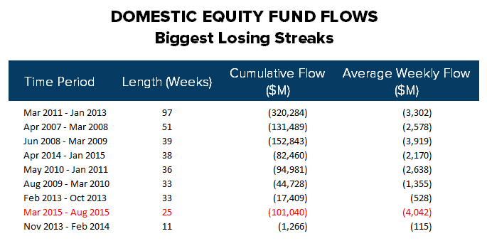 ICI Fund Flow Survey | 2015 Outflow Is Fastest Pace on Record Going Back to 2008 - ICI20 4