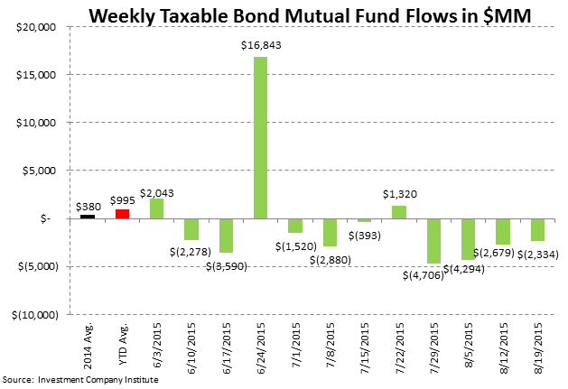 ICI Fund Flow Survey | 2015 Outflow Is Fastest Pace on Record Going Back to 2008 - ICI4