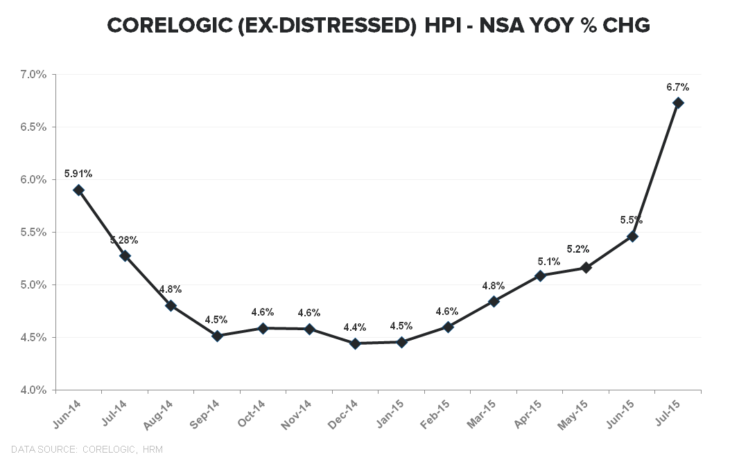 CoreLogic | Would the Real HPI Please Stand Up - Corelogic Ex Distressed YoY TTM