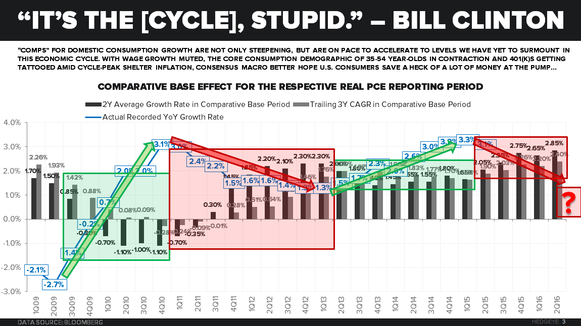 "CHART OF THE DAY: ""It's The [CYCLE], Stupid - Chart of the Day"