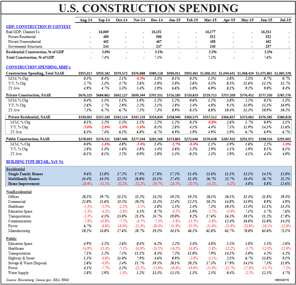 New Highs = Historic Lows | Resi Construction & the Cycle - Construction Spending Table