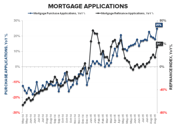 New Highs = Historic Lows | Resi Construction & the Cycle - Purchase   refi YoY