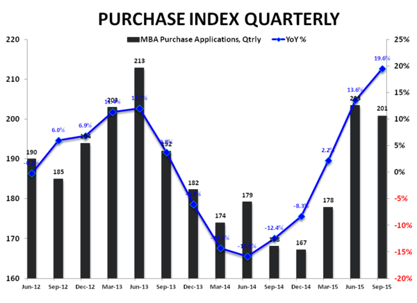 New Highs = Historic Lows | Resi Construction & the Cycle - Purchase index   YoY Qtrly