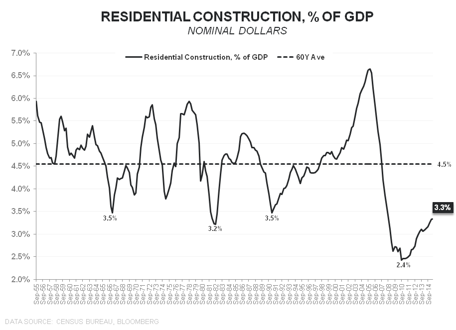 New Highs = Historic Lows | Resi Construction & the Cycle - Resi Construction    of GDP