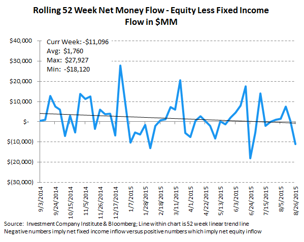 ICI Fund Flow Survey | The Slippery Slope - Fear in Equities - A Bull Market for Money Funds - ICI10