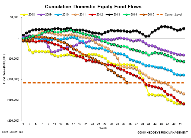 ICI Fund Flow Survey | The Slippery Slope - Fear in Equities - A Bull Market for Money Funds - ICI12